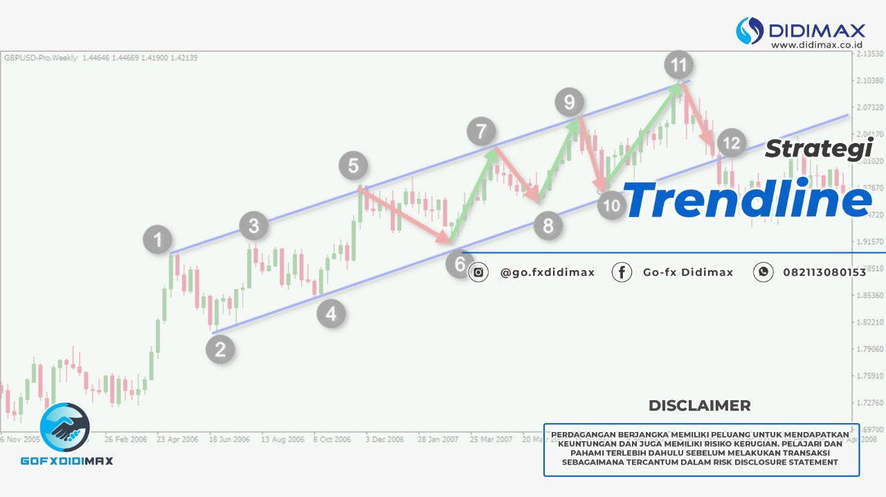 Strategi Trendline